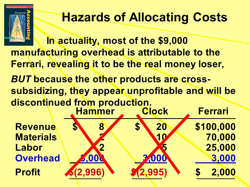 In actuality, most of the $9,000 manufacturing overhead is attributable to the Ferrari, revealing it to be the real money loser, BUT because the other products are cross- subsidizing, they appear unprofitable and will be discontinued from production.