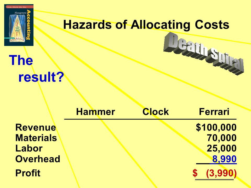 $100,000 70,000 25,000 8,990 $ (3,990) Revenue Materials Labor Overhead Profit Hazards of Allocating Costs The result