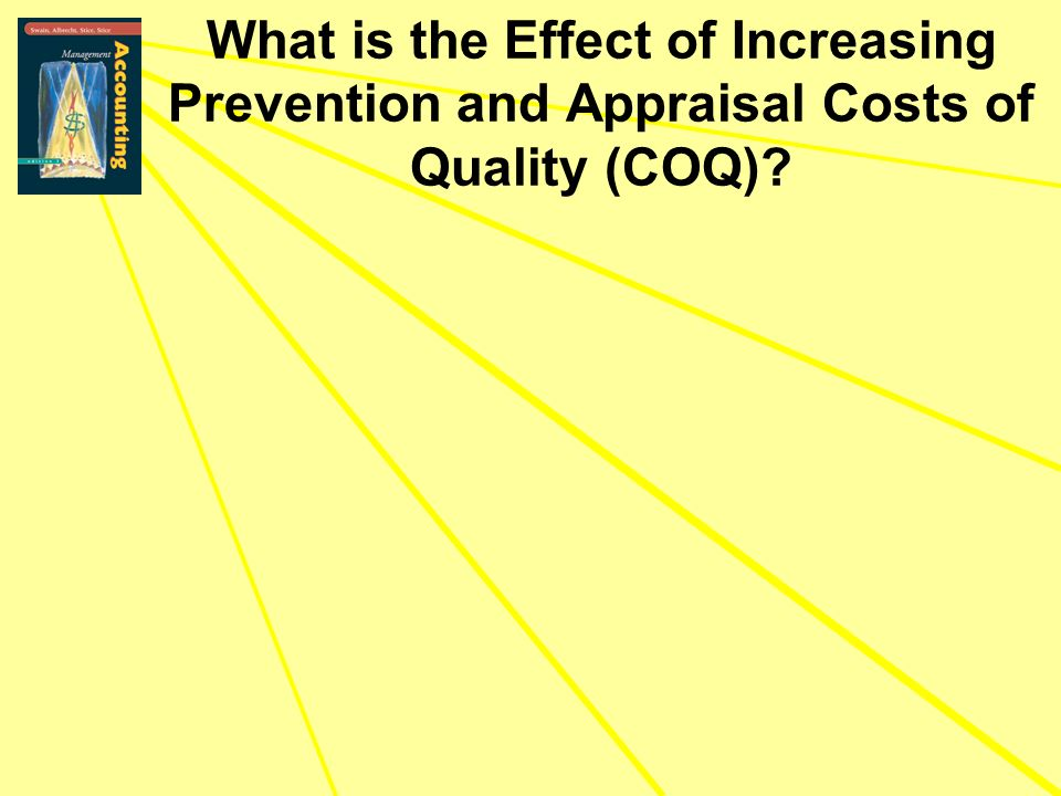 What is the Effect of Increasing Prevention and Appraisal Costs of Quality (COQ)?