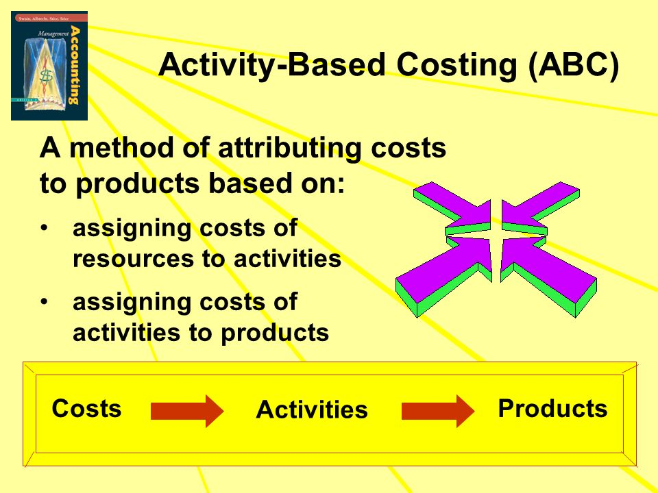 Activity-Based Costing (ABC) A method of attributing costs to products based on: Costs Activities Products assigning costs of resources to activities
