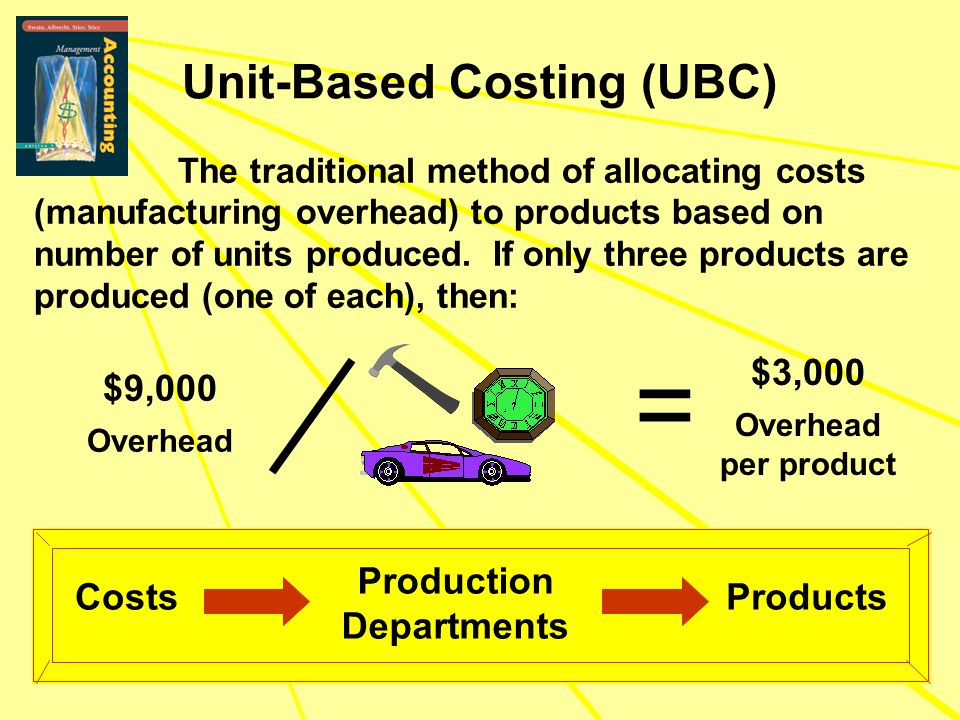 Unit-Based Costing (UBC) The traditional method of allocating costs (manufacturing overhead) to products based on number of units produced. If only th