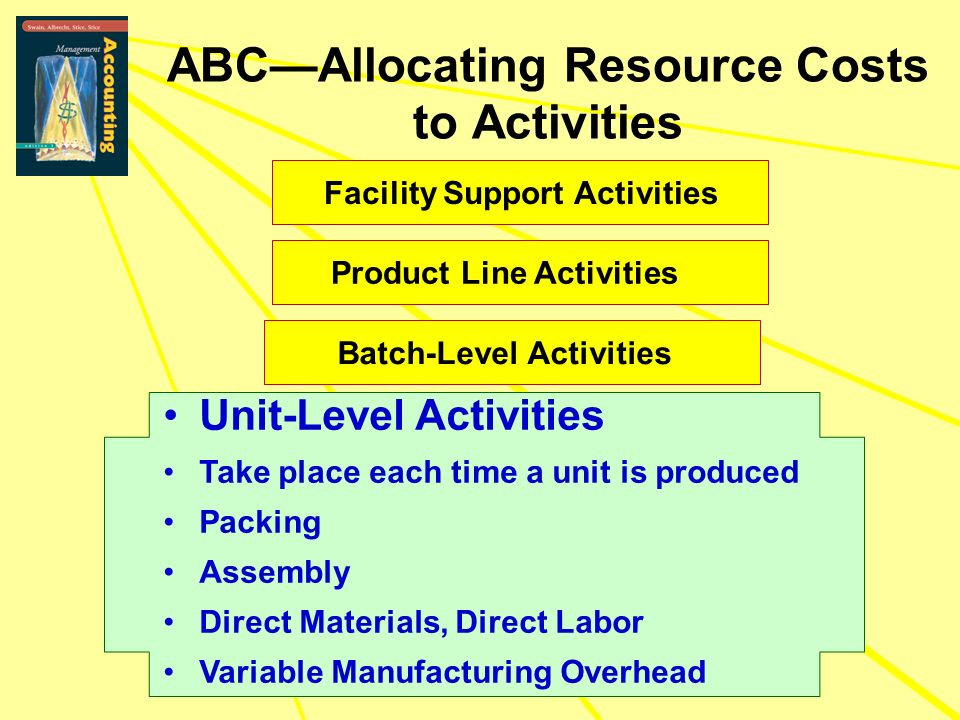 Facility Support Activities Product Line Activities Unit-Level Activities Take place each time a unit is produced Packing Assembly Direct Materials, D