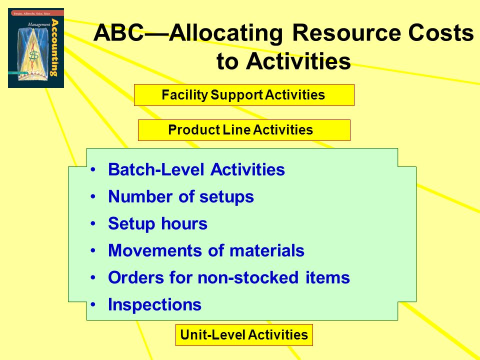 Unit-Level Activities ABCAllocating Resource Costs to Activities Facility Support Activities Batch-Level Activities Number of setups Setup hours Movem