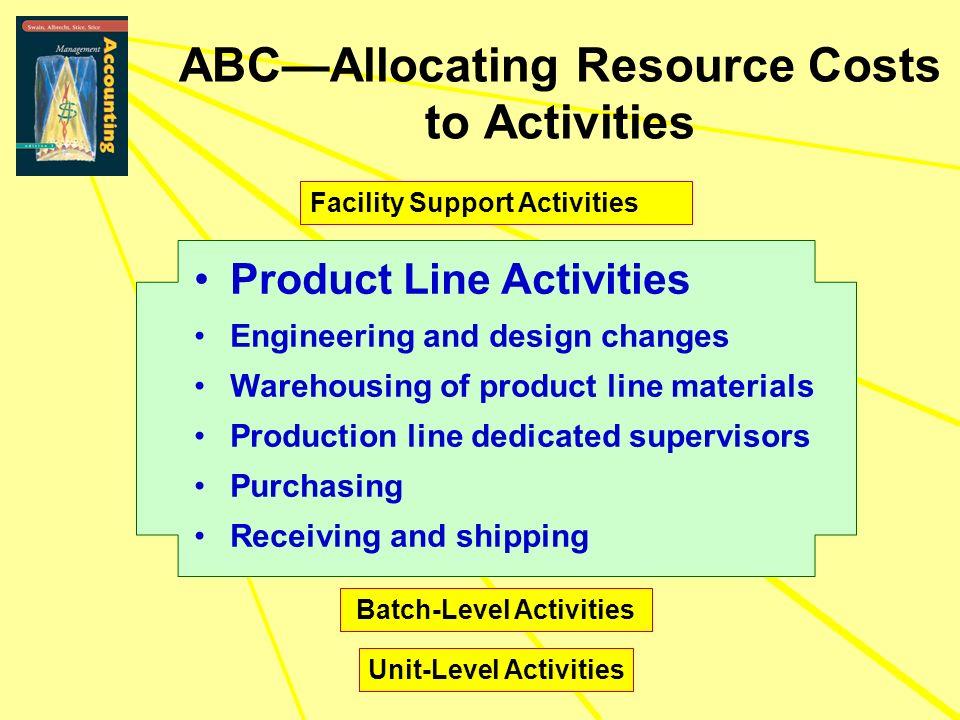 Batch-Level Activities Unit-Level Activities ABCAllocating Resource Costs to Activities Product Line Activities Engineering and design changes Warehou