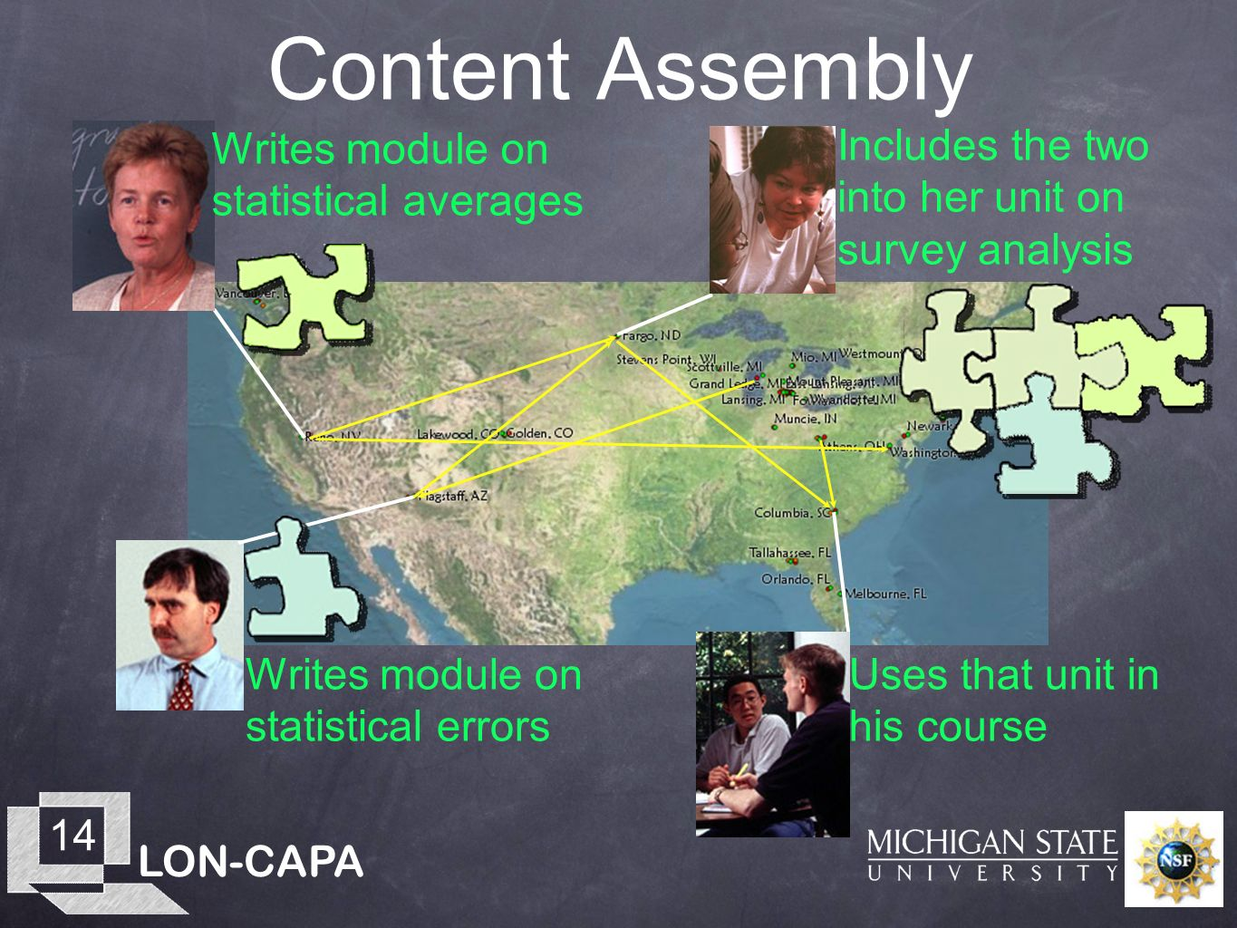LON-CAPA 14 Content Assembly Writes module on statistical averages Writes module on statistical errors Includes the two into her unit on survey analys