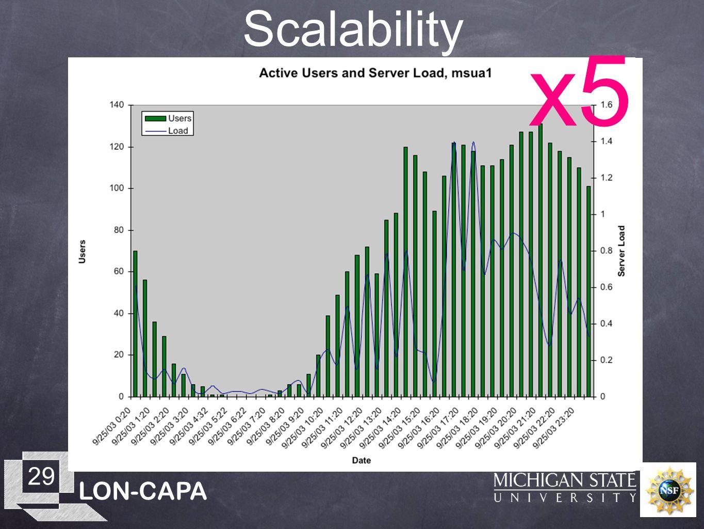 LON-CAPA 29 Scalability x5