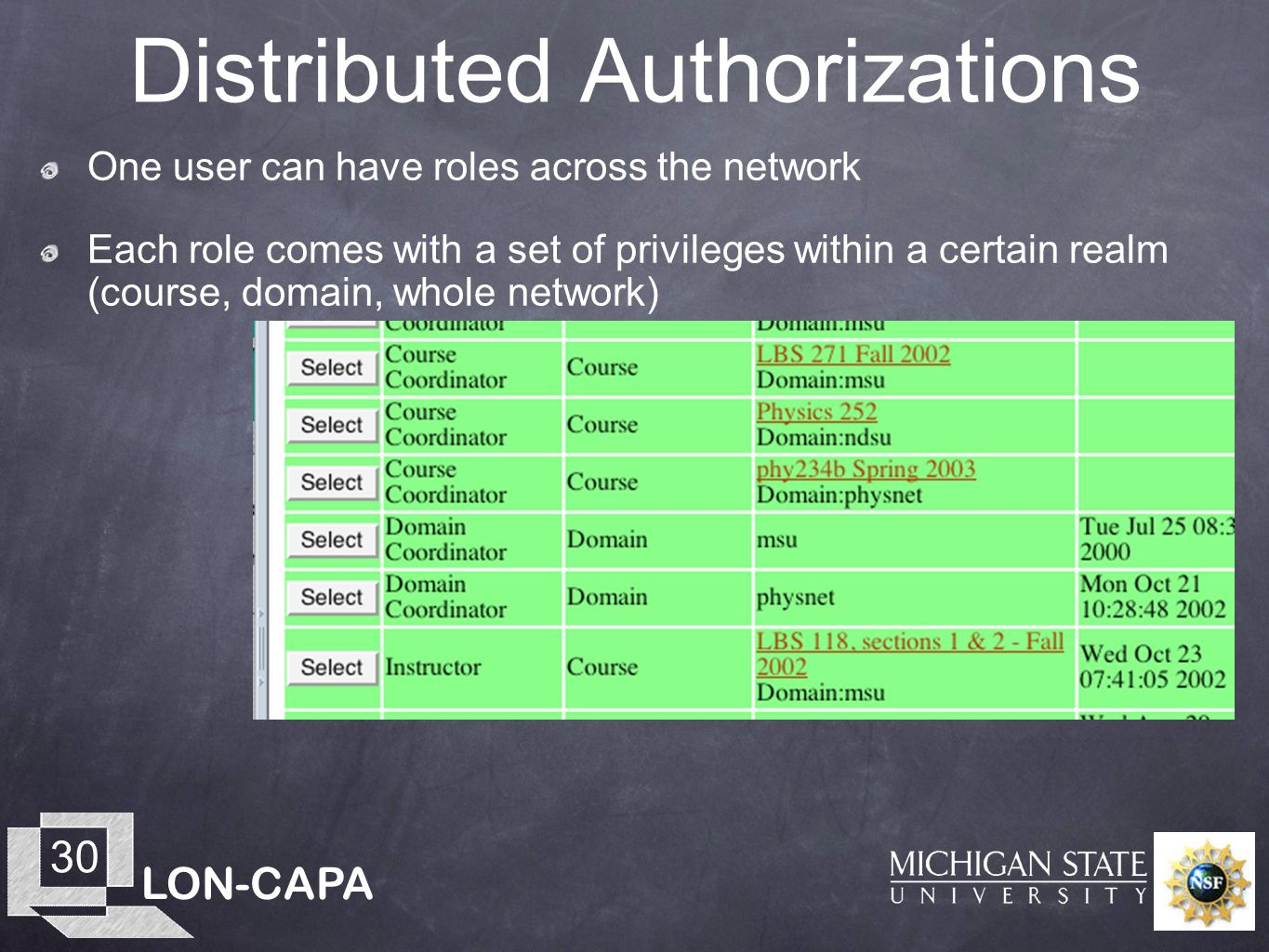 LON-CAPA 30 Distributed Authorizations One user can have roles across the network Each role comes with a set of privileges within a certain realm (cou