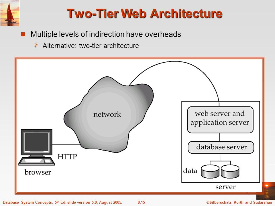 ©Silberschatz, Korth and Sudarshan8.15Database System Concepts, 5 th Ed, slide version 5.0, August 2005. 15 Two-Tier Web Architecture Multiple levels