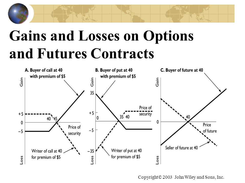 Copyright© 2003 John Wiley and Sons, Inc. Gains and Losses on Options and Futures Contracts