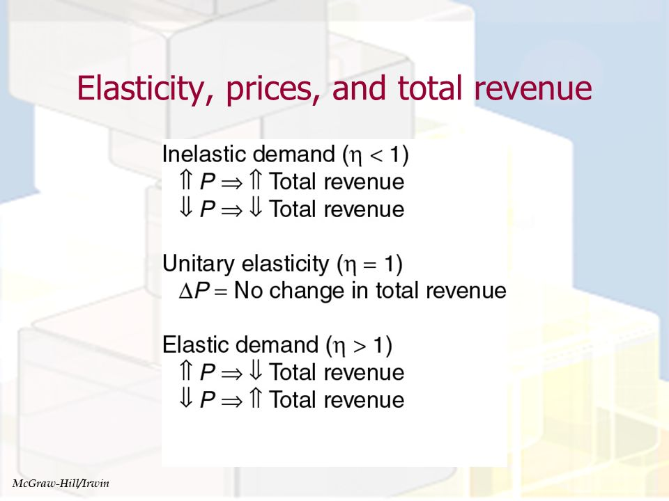 Managerial Economics and Organizational Architecture, Chapter 4 Elasticity, prices, and total revenue McGraw-Hill/Irwin