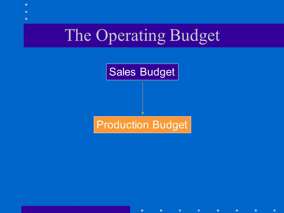 The Operating Budget Sales Budget Production Budget