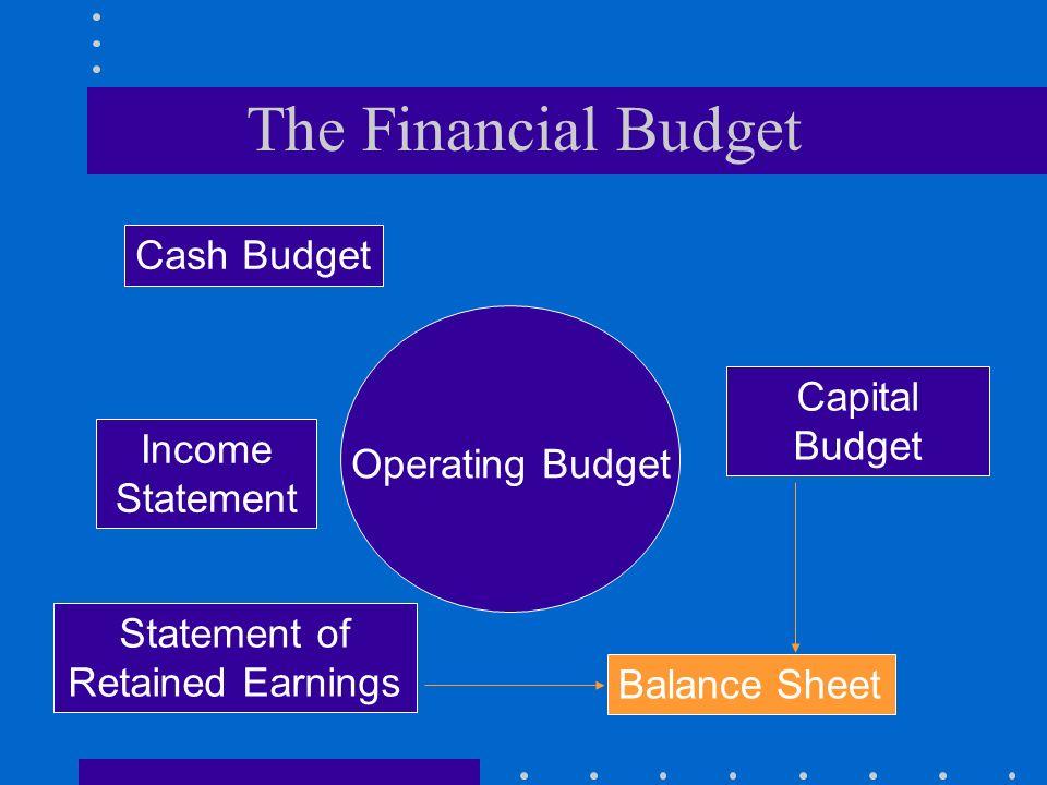 The Financial Budget Operating Budget Cash Budget Capital Budget Income Statement Statement of Retained Earnings Balance Sheet