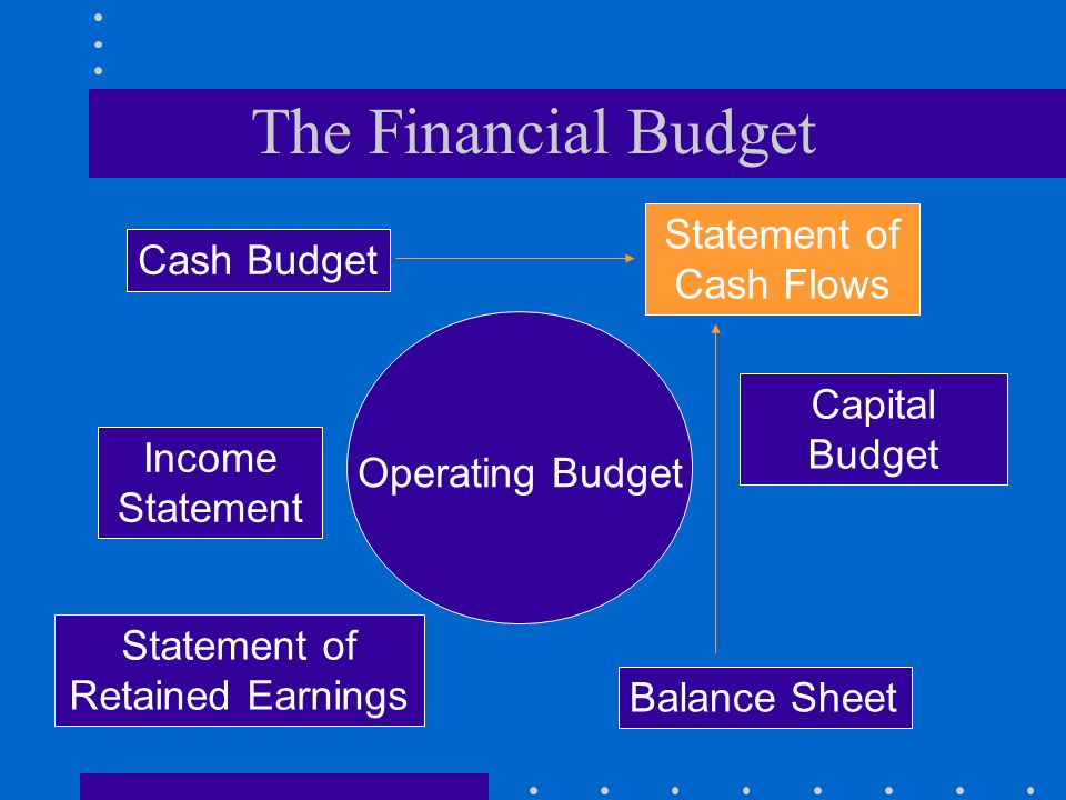 The Financial Budget Operating Budget Cash Budget Capital Budget Income Statement Statement of Retained Earnings Balance Sheet Statement of Cash Flows