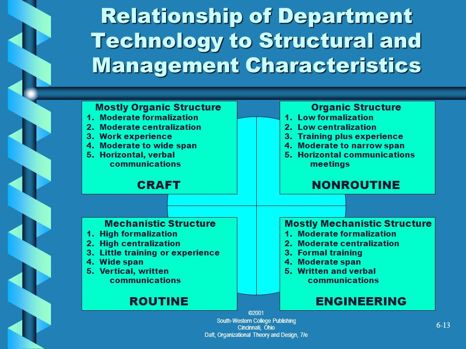 ©2001 South-Western College Publishing Cincinnati, Ohio Daft, Organizational Theory and Design, 7/e 6-13 Relationship of Department Technology to Stru