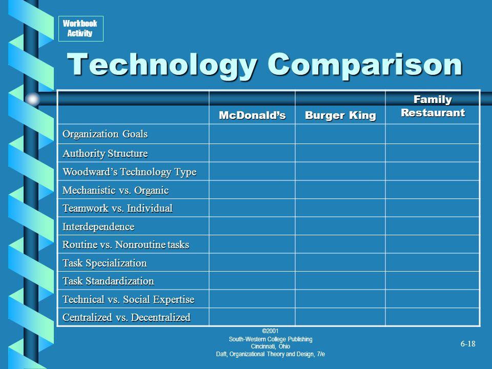 ©2001 South-Western College Publishing Cincinnati, Ohio Daft, Organizational Theory and Design, 7/e 6-18 Technology Comparison Workbook Activity McDon