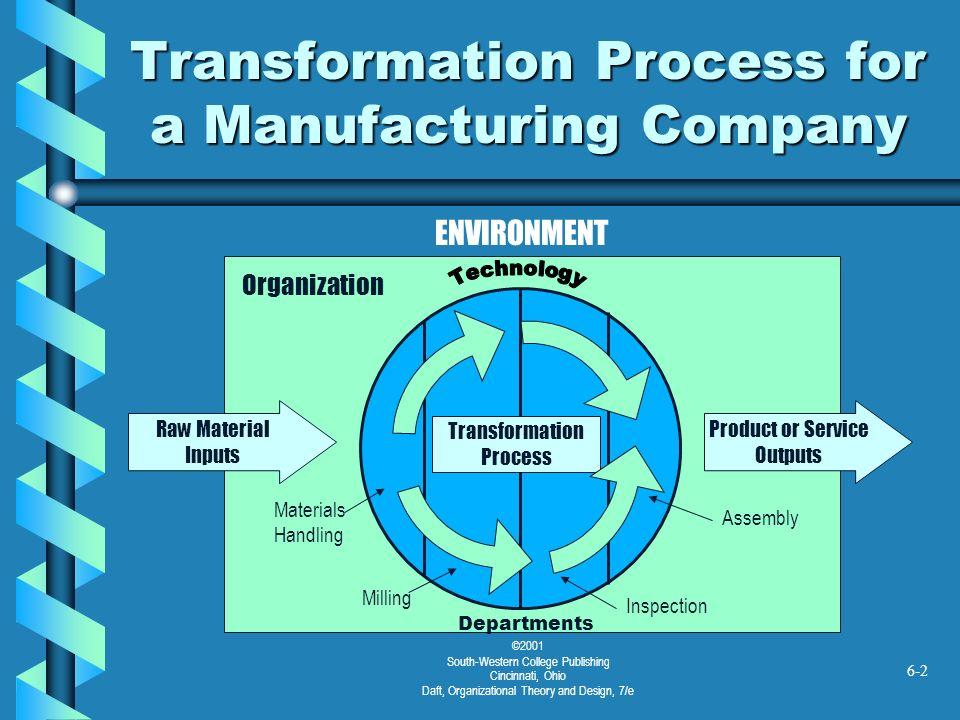 ©2001 South-Western College Publishing Cincinnati, Ohio Daft, Organizational Theory and Design, 7/e 6-2 Transformation Process for a Manufacturing Com
