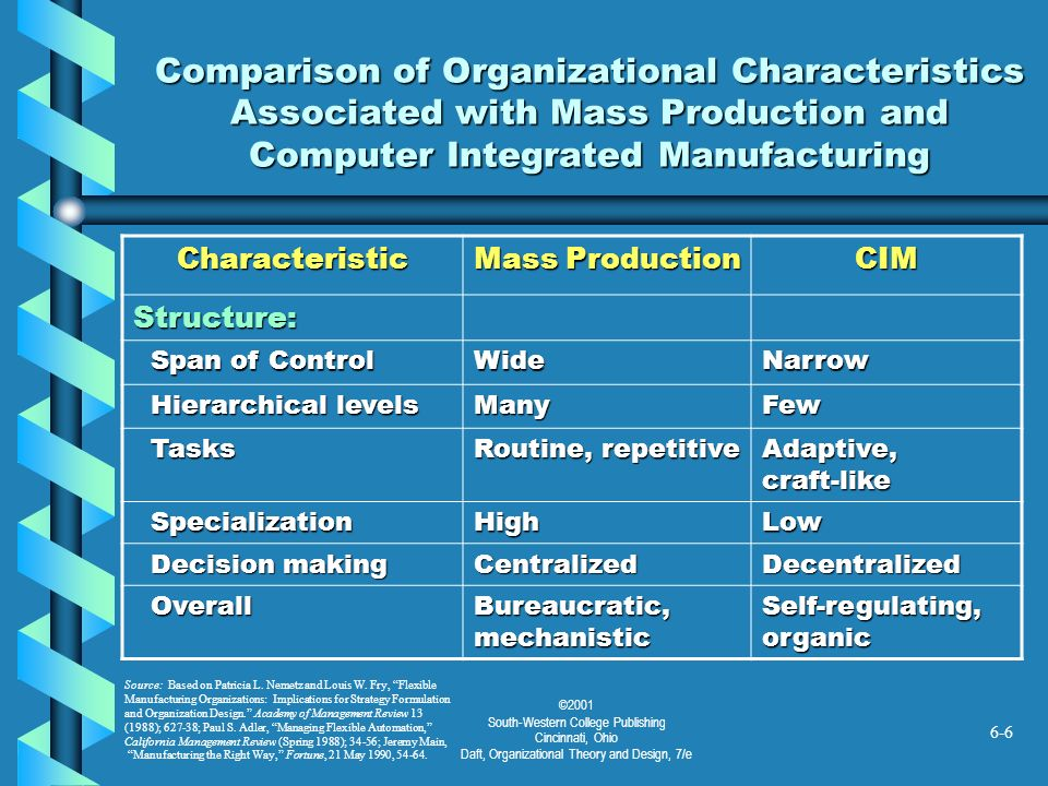 ©2001 South-Western College Publishing Cincinnati, Ohio Daft, Organizational Theory and Design, 7/e 6-6 Comparison of Organizational Characteristics A