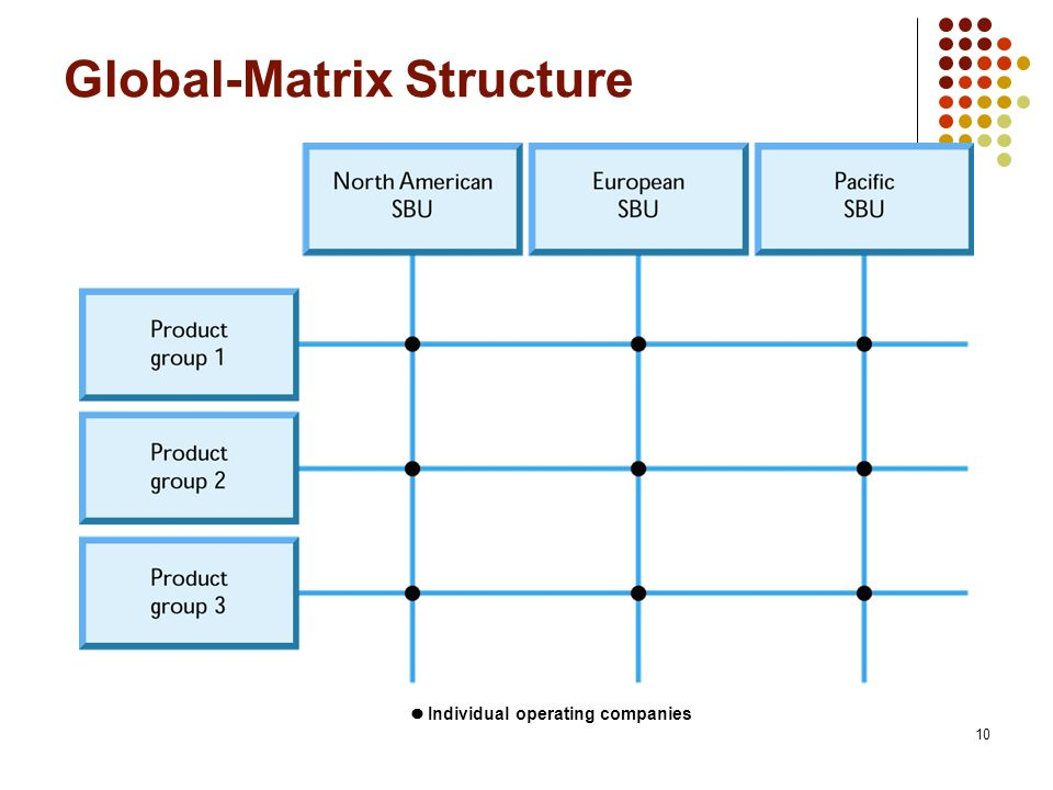 10 Global-Matrix Structure Individual operating companies