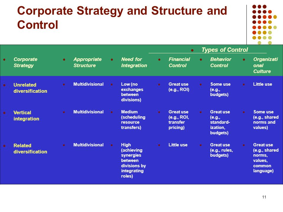 11 Corporate Strategy and Structure and Control Types of Control Corporate Strategy Appropriate Structure Need for Integration Financial Control Behavior Control Organizati onal Culture Unrelated diversification Multidivisional Low (no exchanges between divisions) Great use (e.g., ROI) Some use (e.g., budgets) Little use Vertical integration Multidivisional Medium (scheduling resource transfers) Great use (e.g., ROI, transfer pricing) Great use (e.g., standard- ization, budgets) Some use (e.g., shared norms and values) Related diversification Multidivisional High (achieving synergies between divisions by integrating roles) Little use Great use (e.g., rules, budgets) Great use (e.g., shared norms, values, common language)