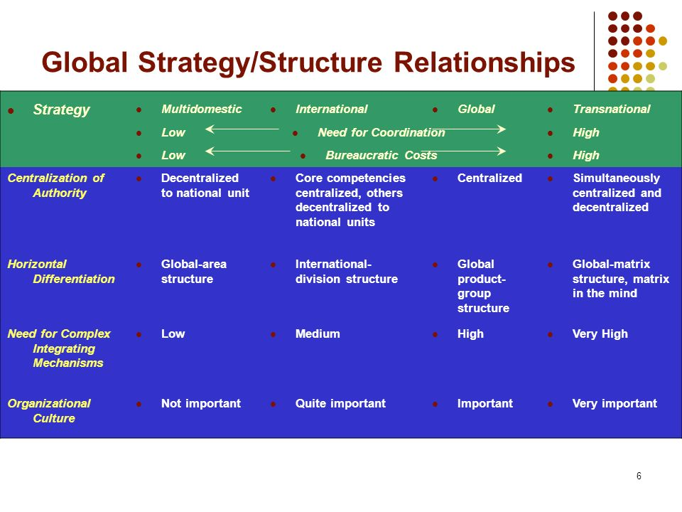 6 Global Strategy/Structure Relationships Strategy Multidomestic International Global Transnational Low Need for Coordination High Low Bureaucratic Costs High Centralization of Authority Decentralized to national unit Core competencies centralized, others decentralized to national units Centralized Simultaneously centralized and decentralized Horizontal Differentiation Global-area structure International- division structure Global product- group structure Global-matrix structure, matrix in the mind Need for Complex Integrating Mechanisms Low Medium High Very High Organizational Culture Not important Quite important Important Very important
