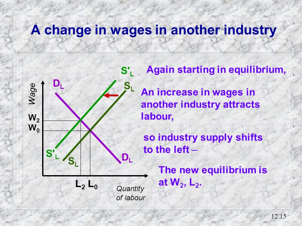 12.14 A shift in product demand Quantity of labour Wage DLDL DLDL SLSL SLSL W0W0 L0L0 Beginning in equilibrium, The new equilibrium is at W 1, L 1. L1