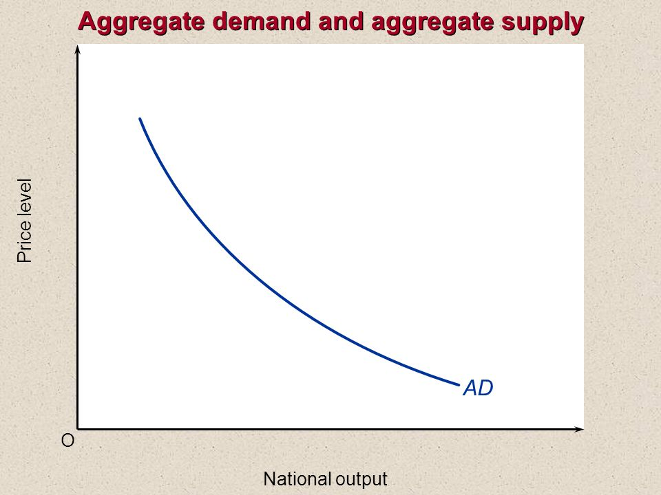 O Price level National output AD Aggregate demand and aggregate supply