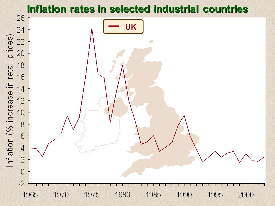 UK Inflation rates in selected industrial countries