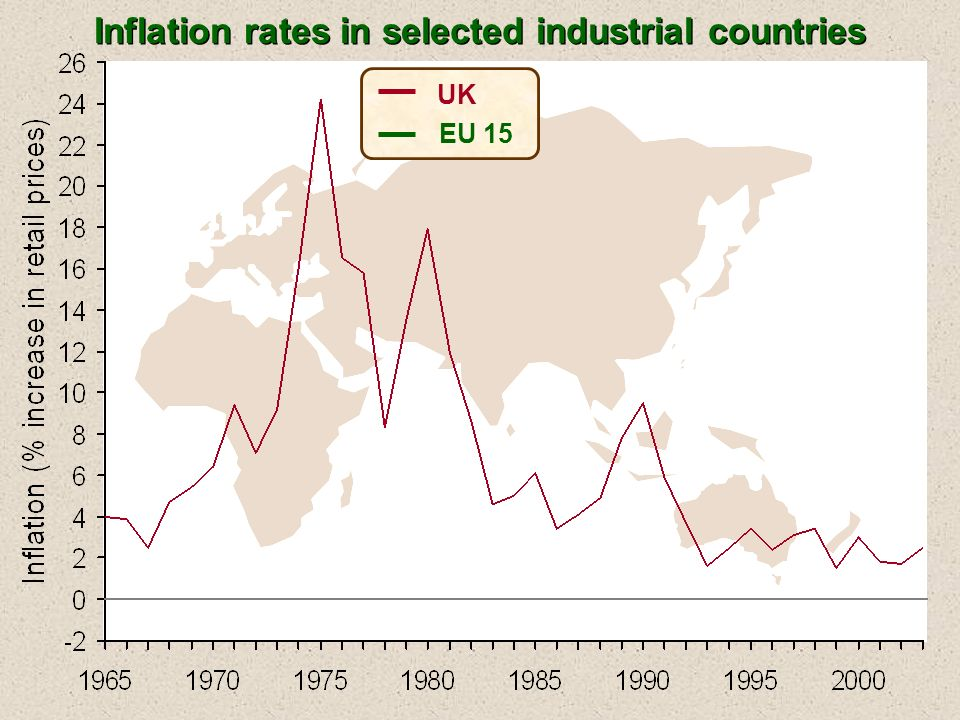 UK EU 15 Inflation rates in selected industrial countries