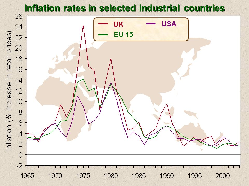 UK EU 15 USA Inflation rates in selected industrial countries