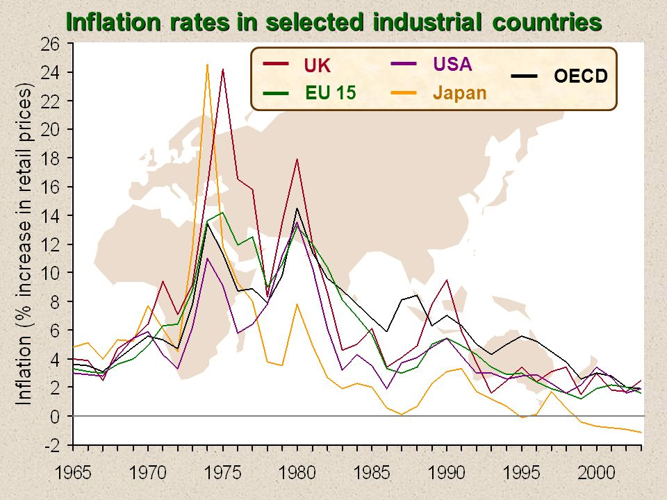 UK EU 15 Japan USA OECD Inflation rates in selected industrial countries