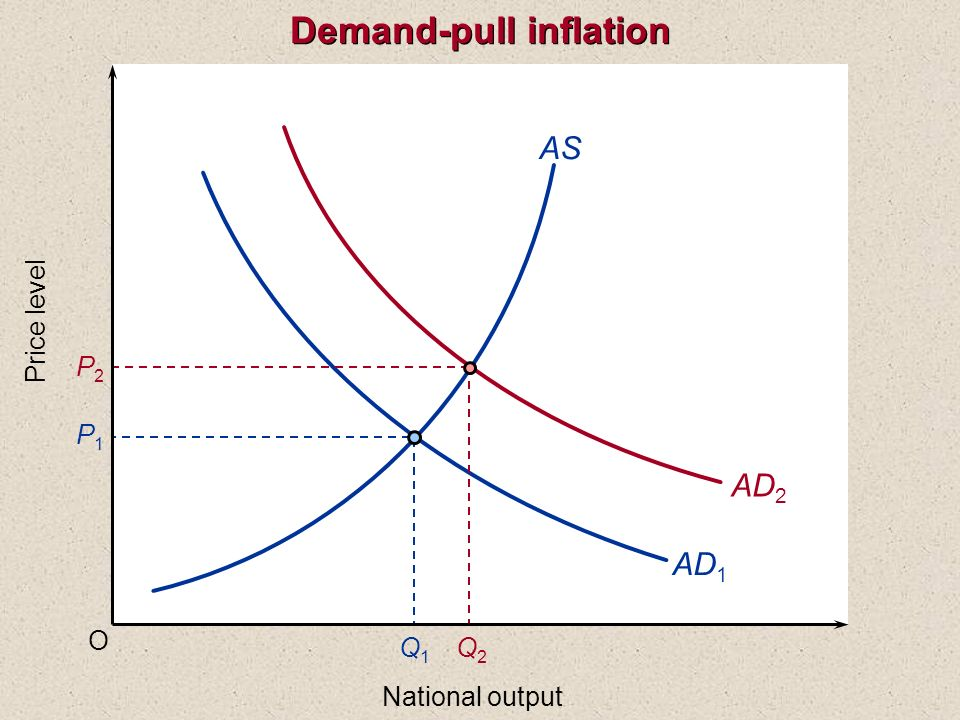O Price level National output AS AD 1 P1P1 Q1Q1 AD 2 P2P2 Q2Q2 Demand-pull inflation