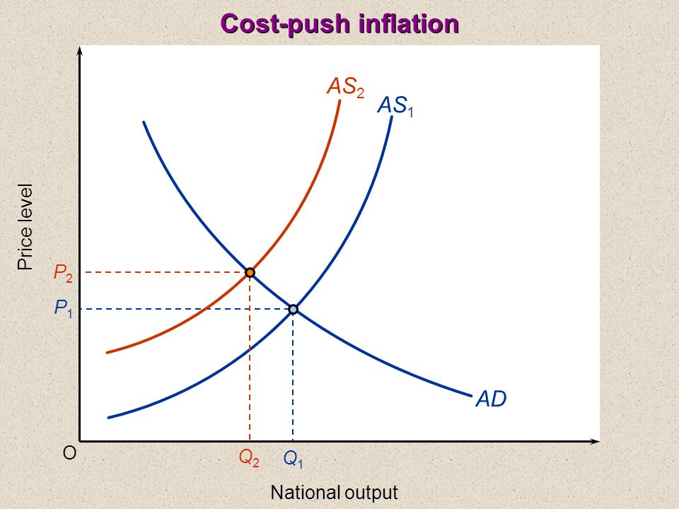 O Price level National output AS 1 AD P1P1 Q1Q1 AS 2 P2P2 Q2Q2 Cost-push inflation