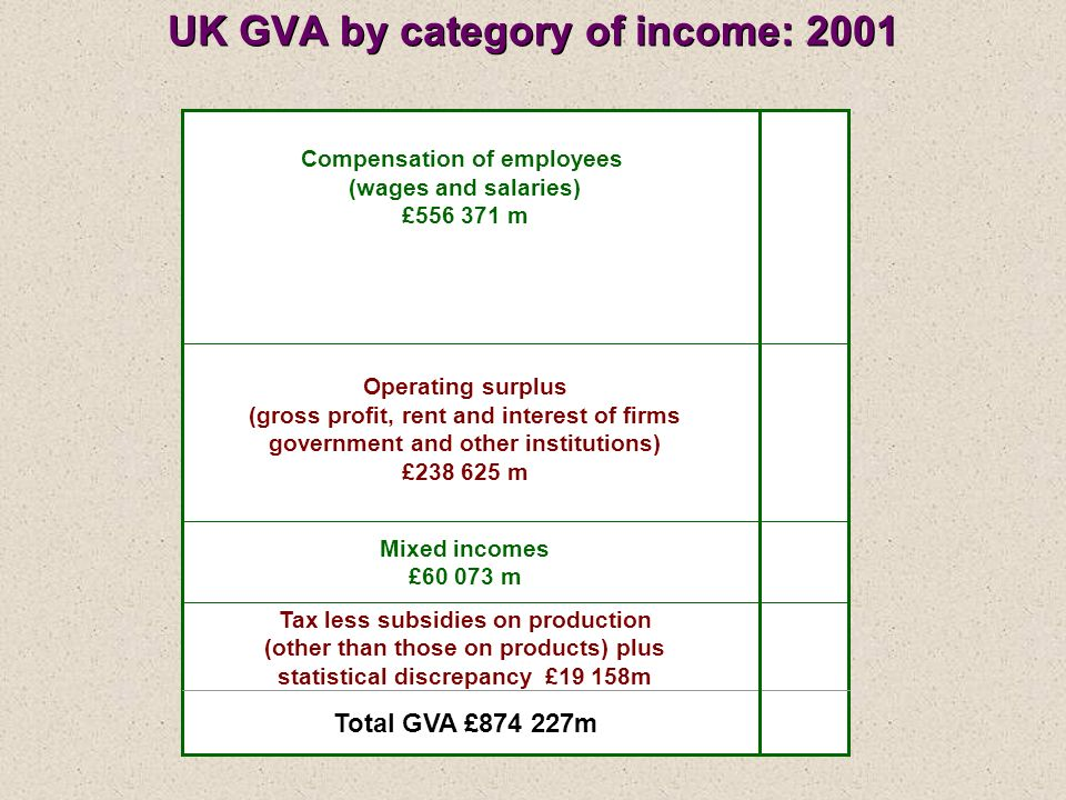 Compensation of employees (wages and salaries) £556 371 m Operating surplus (gross profit, rent and interest of firms government and other institution