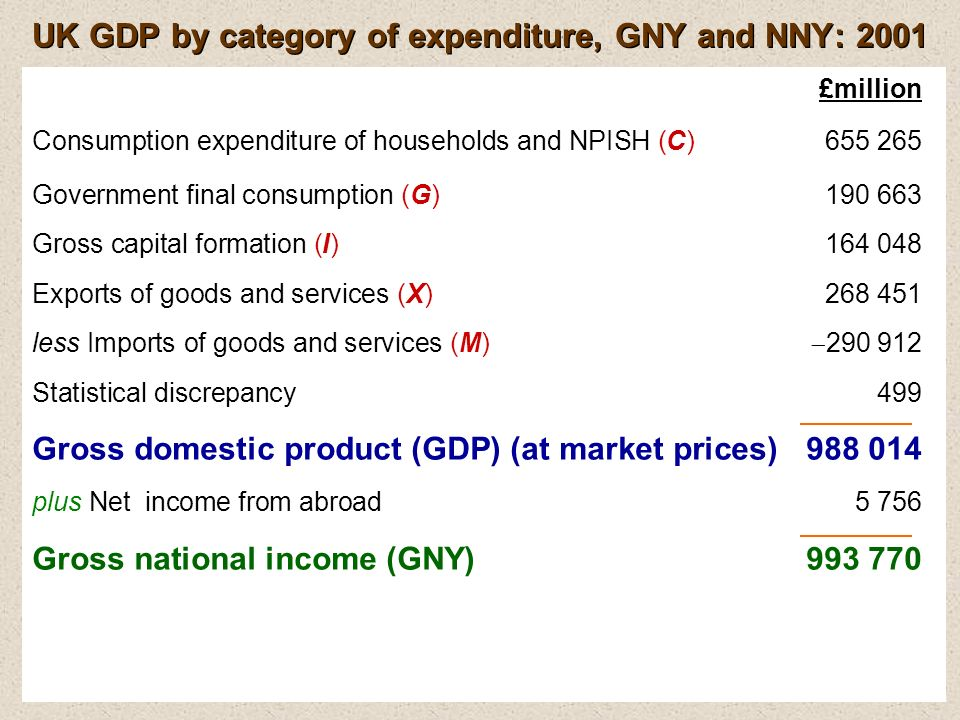 £million Consumption expenditure of households and NPISH (C)655 265 Government final consumption (G)190 663 Gross capital formation (I)164 048 Exports