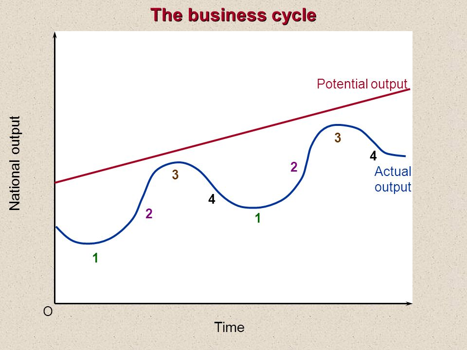 O National output Time Potential output Actual output 1 2 3 4 1 2 3 4 The business cycle
