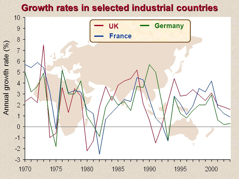 Annual growth rate (%) UK France Germany Growth rates in selected industrial countries