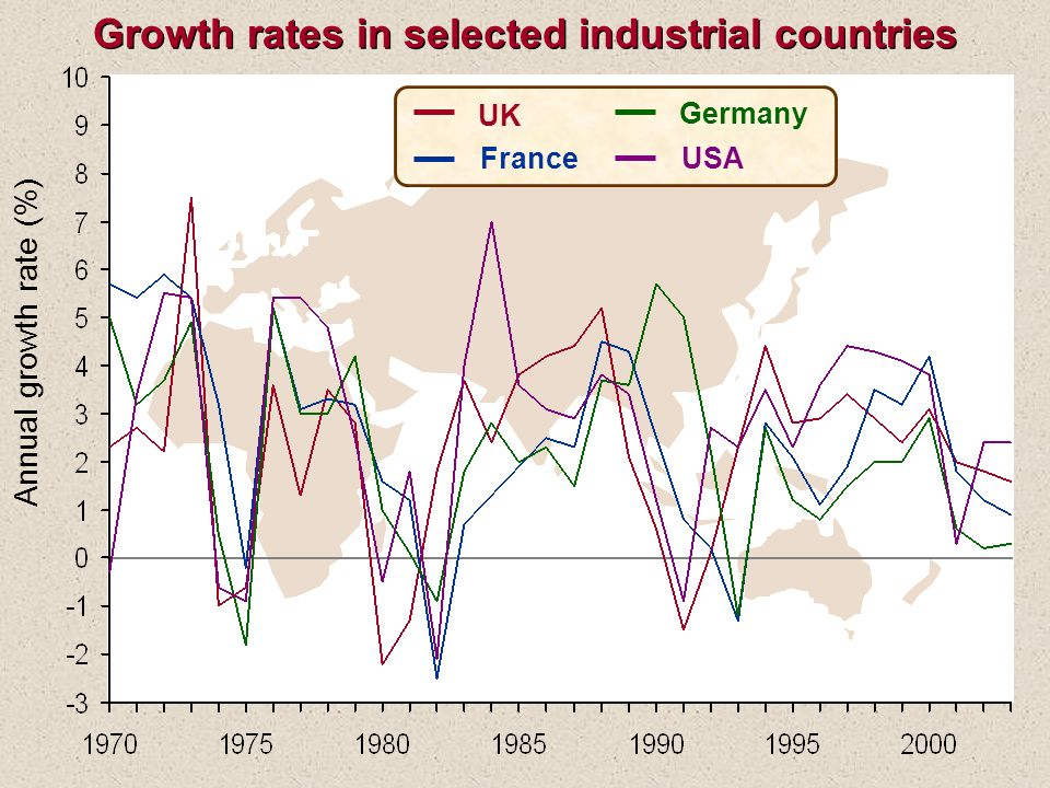 Annual growth rate (%) UK France USA Germany Growth rates in selected industrial countries