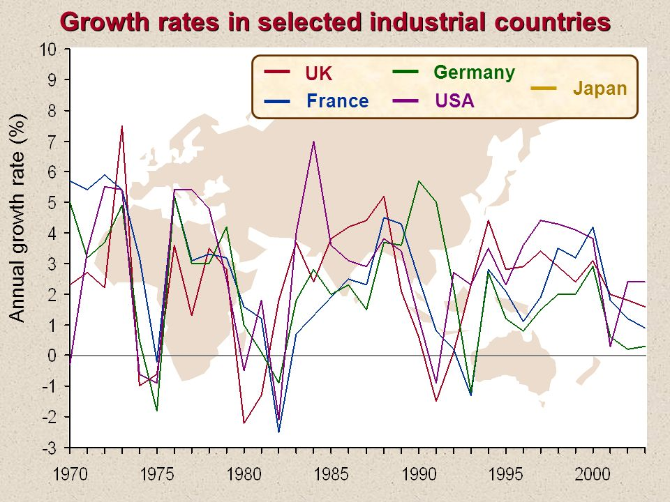 Annual growth rate (%) UK France USA Germany Japan Growth rates in selected industrial countries