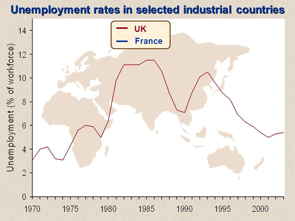 UK France Unemployment rates in selected industrial countries