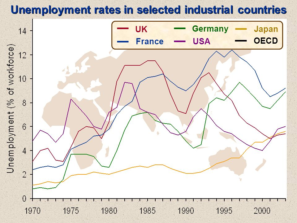 UK France USA Germany Japan OECD Unemployment rates in selected industrial countries