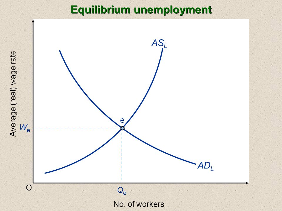 Equilibrium unemployment O Average (real) wage rate No. of workers AD L WeWe AS L e QeQe