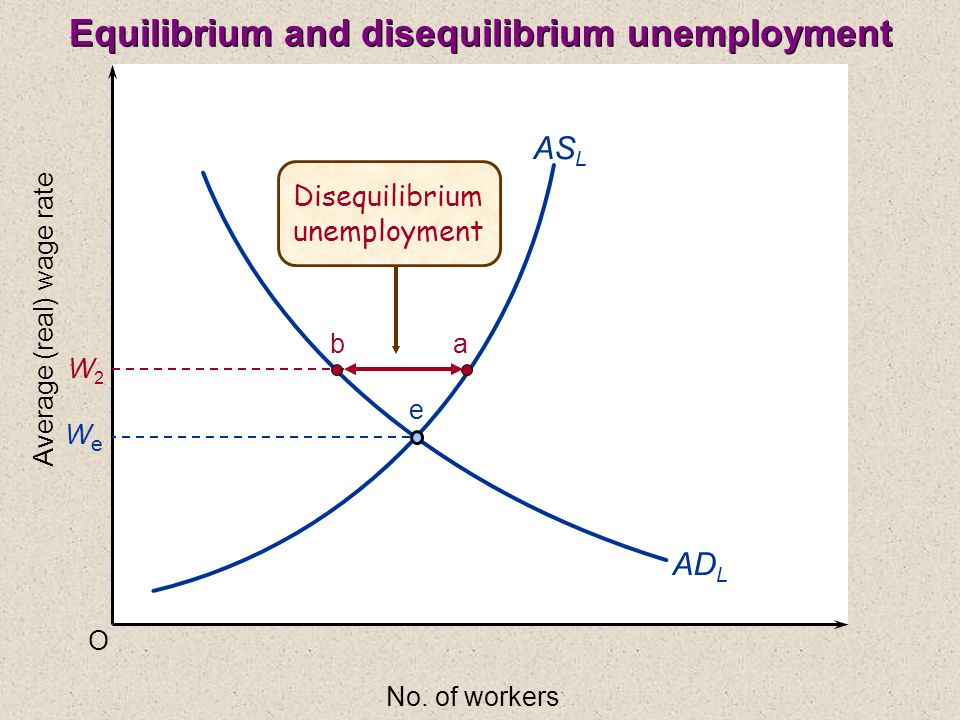 O Average (real) wage rate No. of workers AS L AD L WeWe W2W2 ba e Disequilibrium unemployment Equilibrium and disequilibrium unemployment
