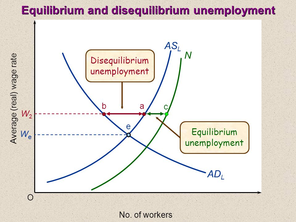 O Average (real) wage rate No. of workers AS L AD L WeWe W2W2 ba e N c Equilibrium unemployment Disequilibrium unemployment Equilibrium and disequilib