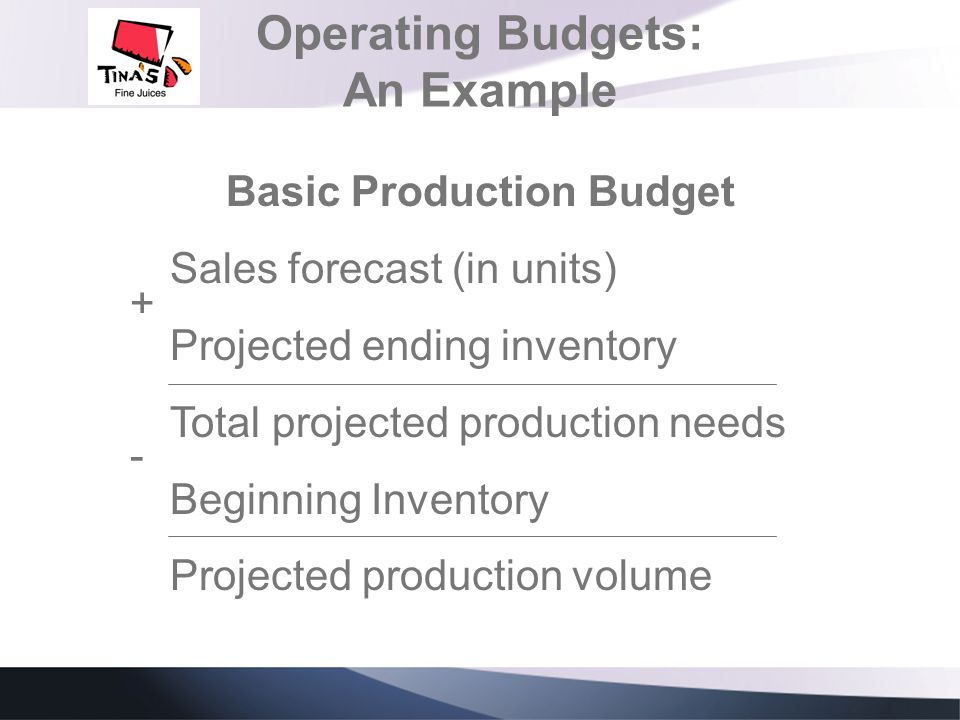 Operating Budgets: An Example Basic Production Budget Sales forecast (in units) Projected ending inventory Total projected production needs Beginning