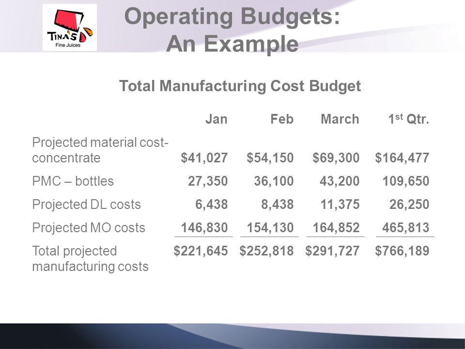 Operating Budgets: An Example Projected material cost- concentrate PMC – bottles Projected DL costs Projected MO costs Total projected manufacturing c