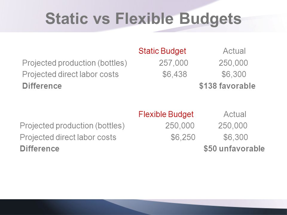 Static vs Flexible Budgets Static Budget Actual Projected production (bottles) 257,000 250,000 Projected direct labor costs $6,438 $6,300 Difference $