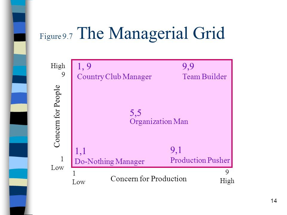 14 Figure 9.7 The Managerial Grid 1, 9 Country Club Manager 9,9 Team Builder 5,5 Organization Man 1,1 Do-Nothing Manager 9,1 Production Pusher 1 Low C