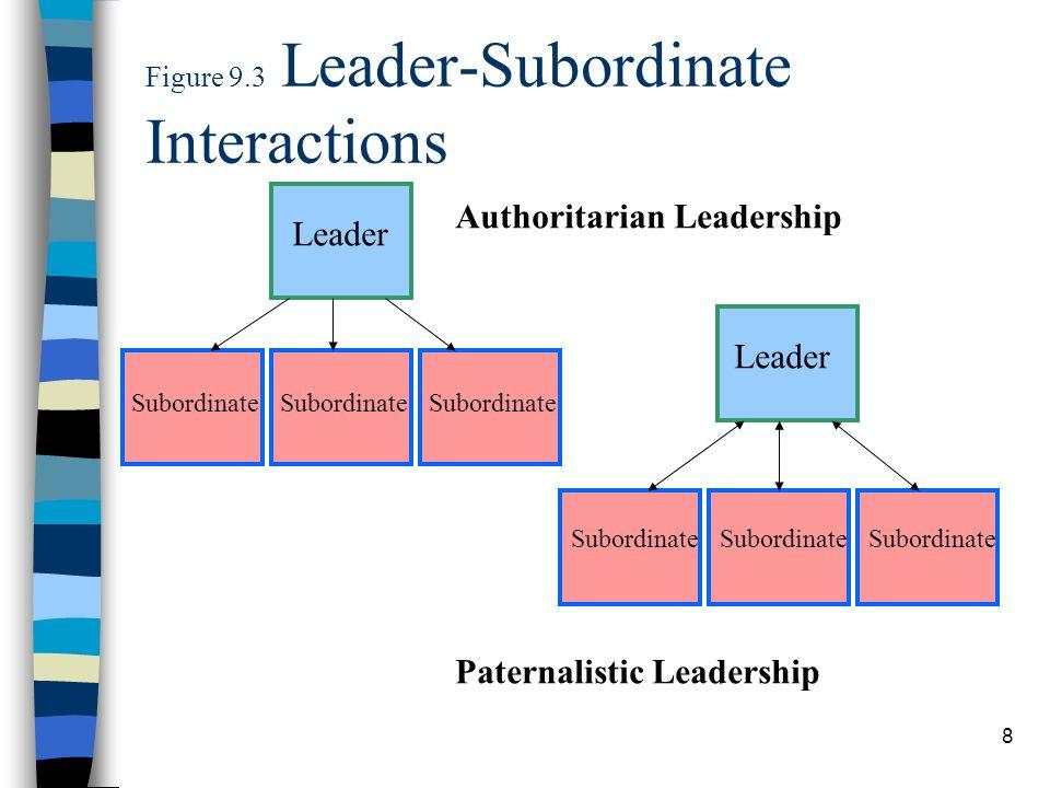 9 Figure 9.3 (Contd) Leader Subordinate Leader Subordinate Laissez-Faire Leadership Participative Leadership Continual flow of info.