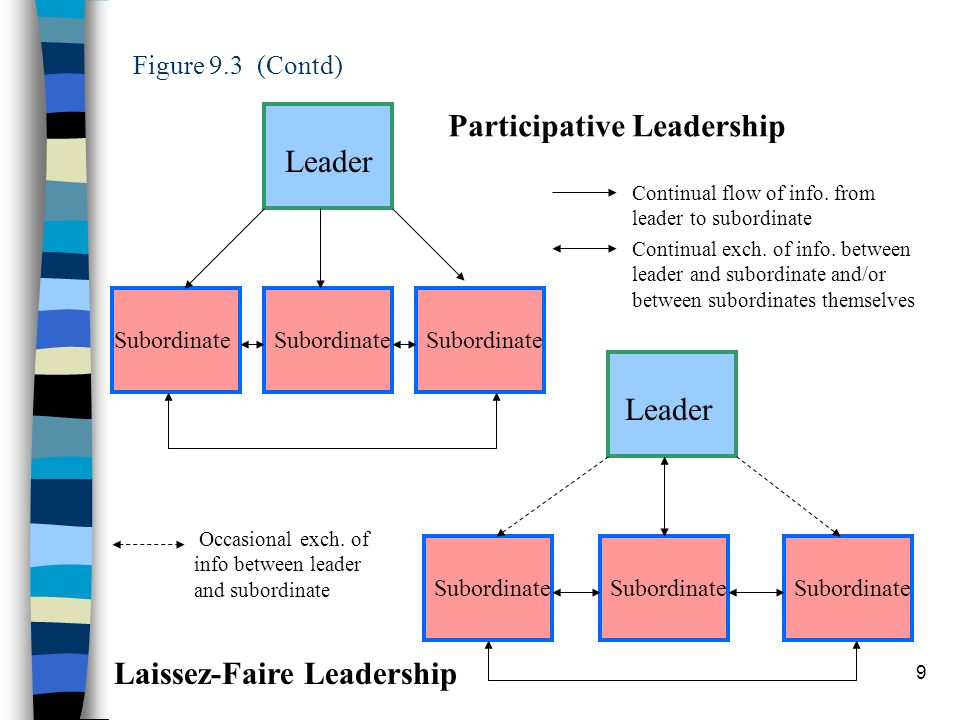 9 Figure 9.3 (Contd) Leader Subordinate Leader Subordinate Laissez-Faire Leadership Participative Leadership Continual flow of info. from leader to su