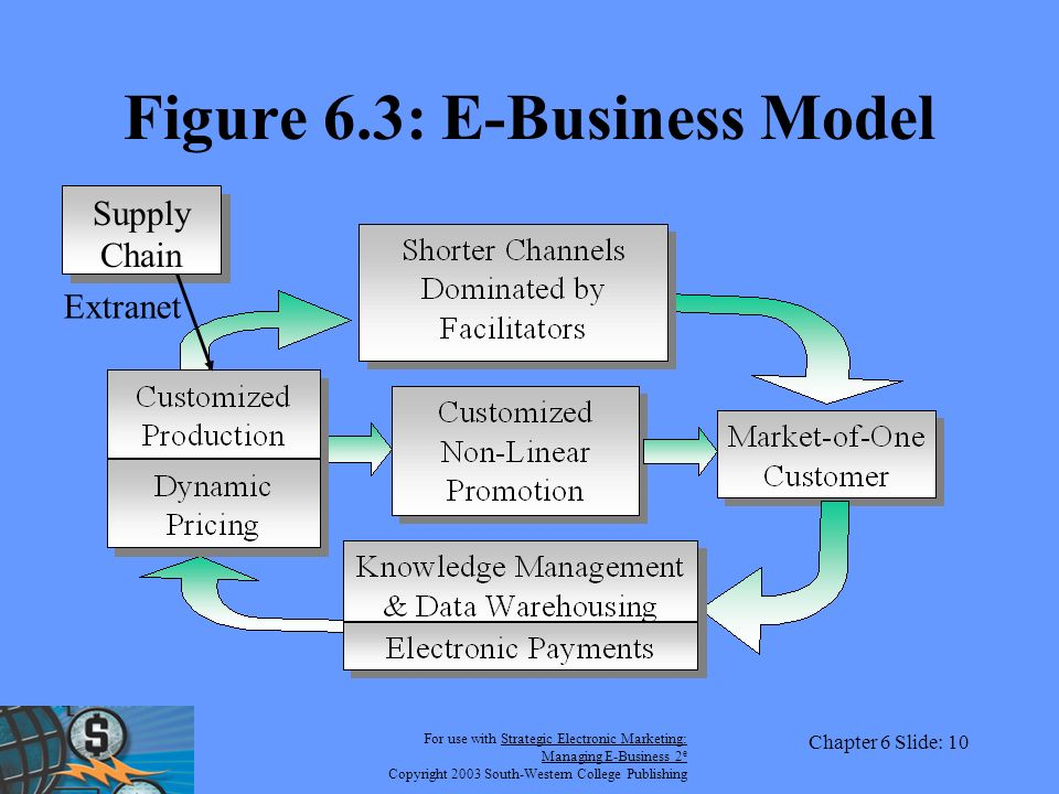 For use with Strategic Electronic Marketing: Managing E-Business 2 e Copyright 2003 South-Western College Publishing Chapter 6 Slide: 10 Figure 6.3: E-Business Model Supply Chain Extranet